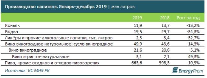 В Казахстане подорожала алкогольная продукция 1