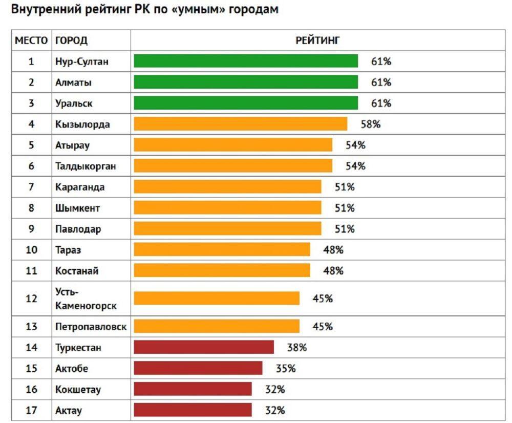 """Рейтинг """"умных"""" городов Казахстана"""