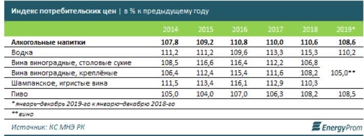 В Казахстане подорожала алкогольная продукция 3