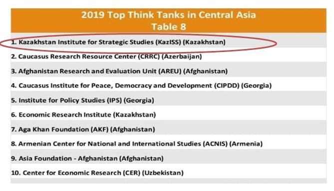 КИСИ возглавил рейтинг ведущих «мозговых центров» Центральной Азии