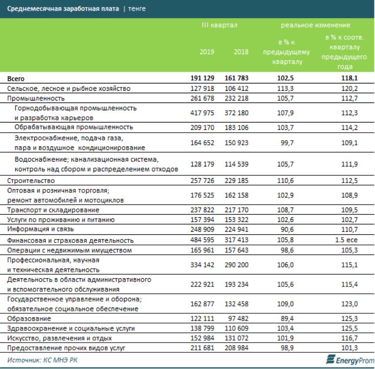 Названы самые востребованные профессии в Казахстане 3