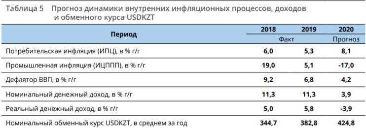 Что ждет экономику Казахстана в 2020 году. Макроэкономический обзор от экспертов AERC