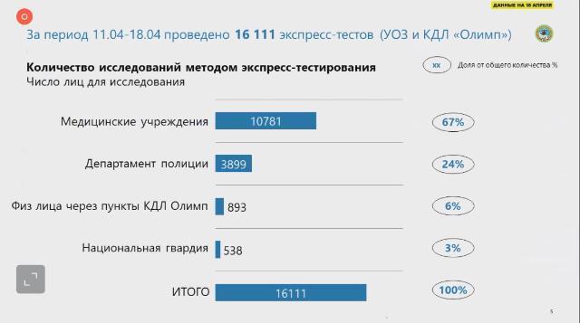 Экспресс-тестирование на коронавирус в Алматы: что выяснили медики за первую неделю 1