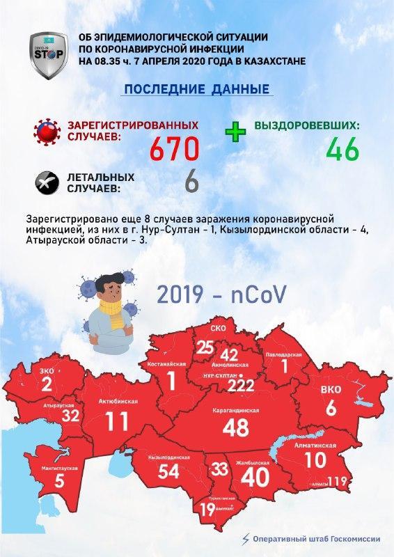 В Казахстане подтверждено 670 случаев заражения коронавирусом 1