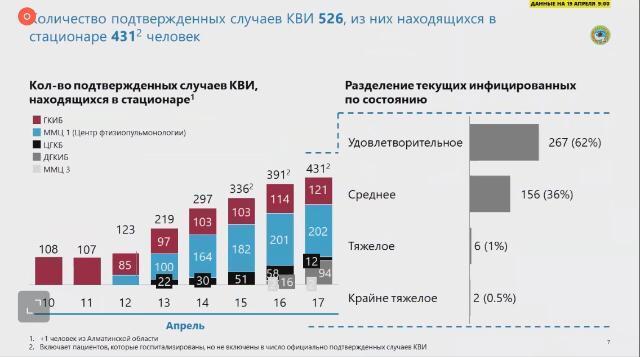 Экспресс-тестирование на коронавирус в Алматы: что выяснили медики за первую неделю 2