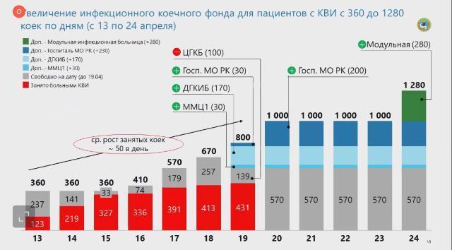 Экспресс-тестирование на коронавирус в Алматы: что выяснили медики за первую неделю 3