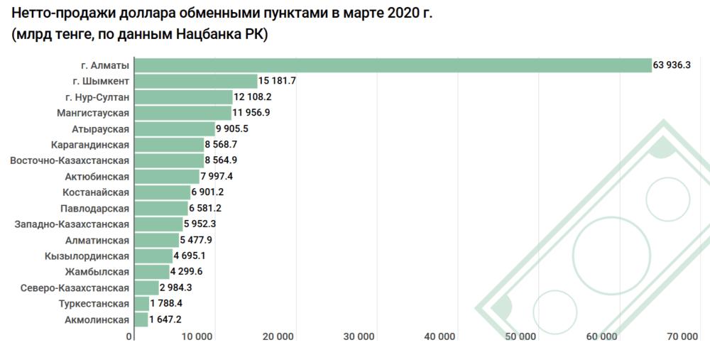Спрос на доллар в Казахстане за месяц вырос втрое 2