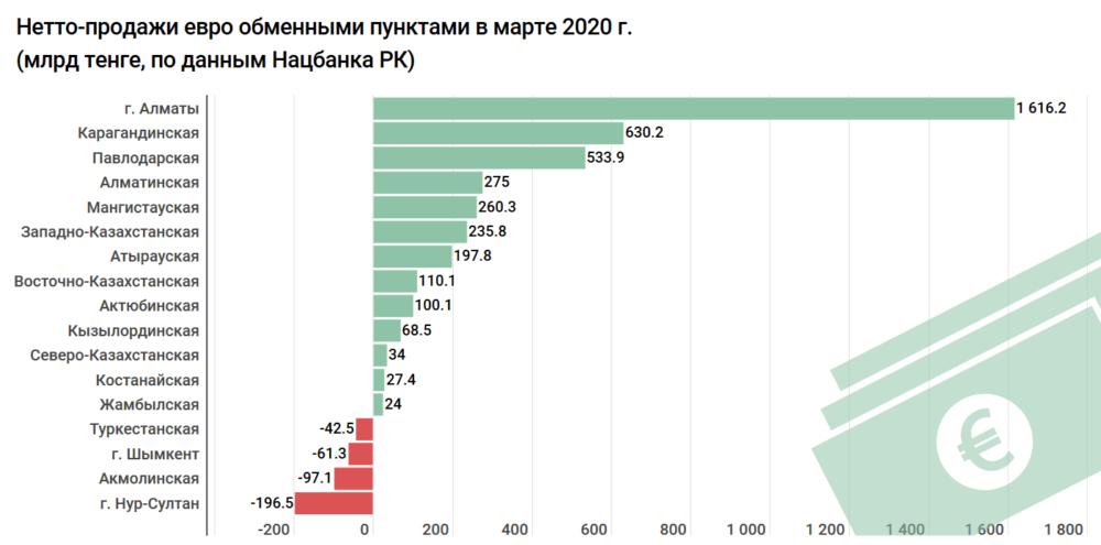 Спрос на доллар в Казахстане за месяц вырос втрое 4