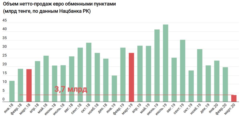 Спрос на доллар в Казахстане за месяц вырос втрое 3
