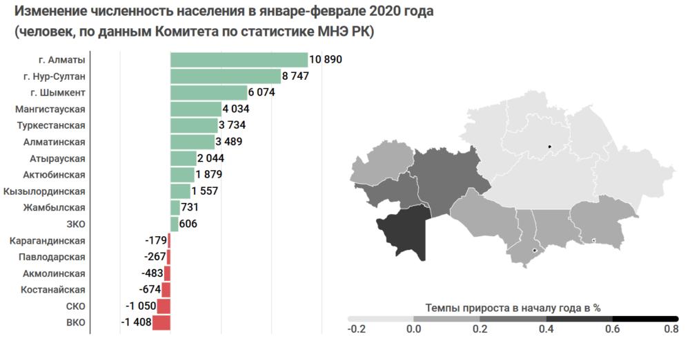От процветания до забвения: что изменилось в регионах Казахстана с начала года. Полный разбор