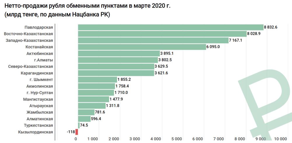 Спрос на доллар в Казахстане за месяц вырос втрое 5