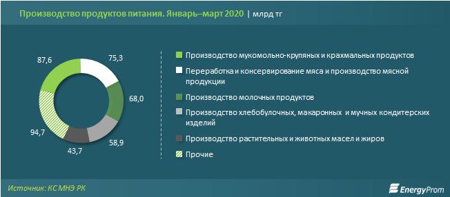 В Казахстане запустили проект по импортозамещению основных продуктов питания. Итоги аналитиков 2