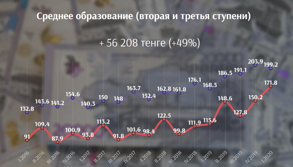В каких сферах выгоднее всего работать в Казахстане сегодня 1