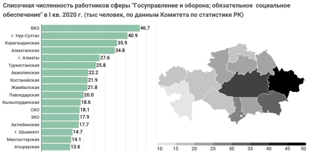 Сколько получают и тратят бюджетных средств на госслужащих по всему Казахстану. Исследование 3