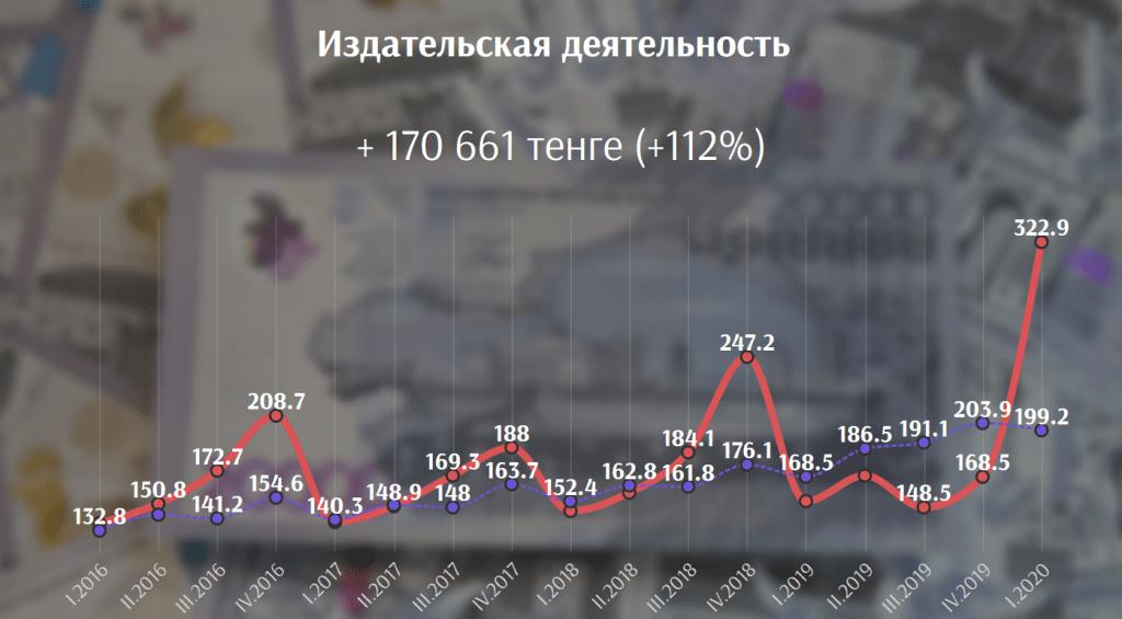 В каких сферах выгоднее всего работать в Казахстане сегодня 9