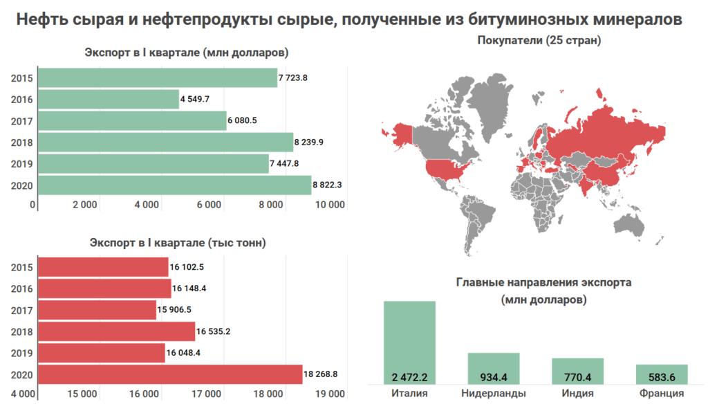 Что и кому Казахстан продает на экспорт? Топ-10 товаров, которыми зарабатывает страна 10