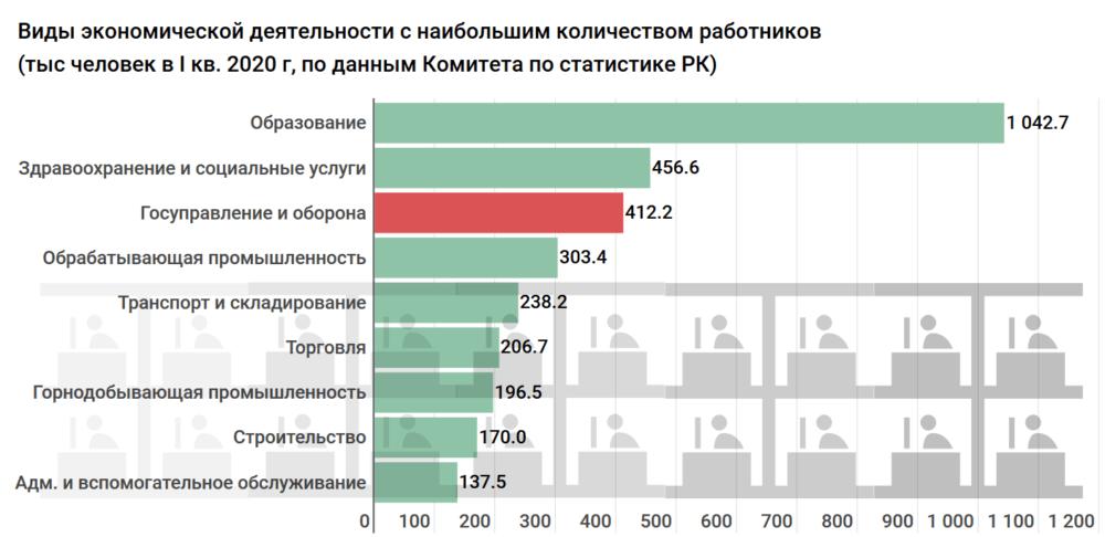 Сколько получают и тратят бюджетных средств на госслужащих по всему Казахстану. Исследование 2