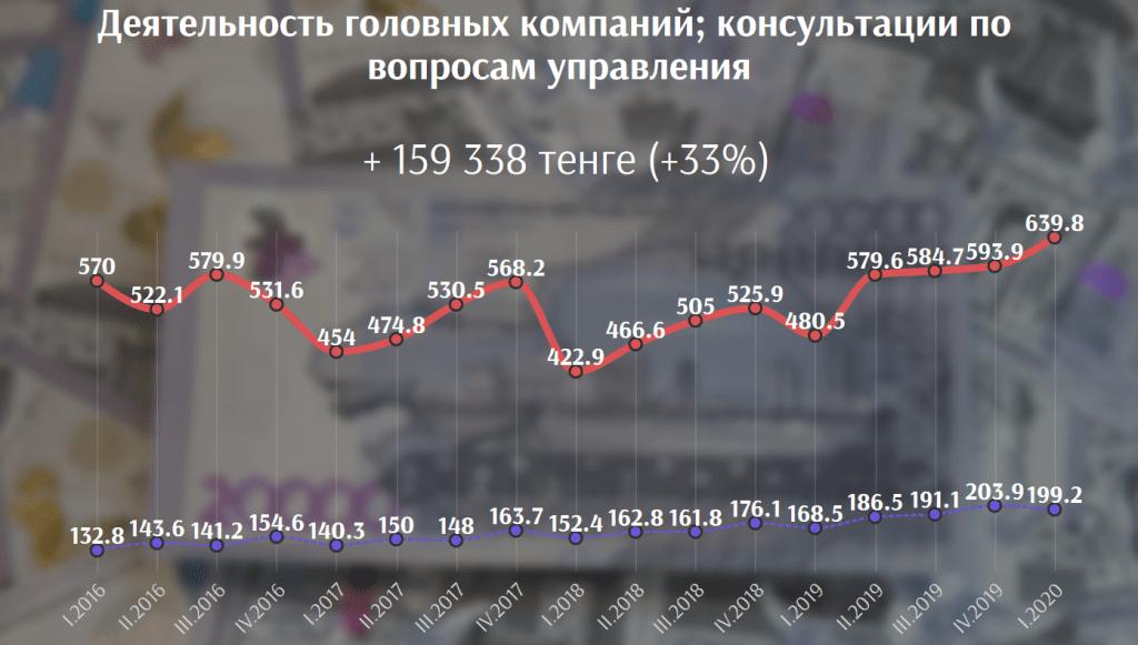 В каких сферах выгоднее всего работать в Казахстане сегодня 8