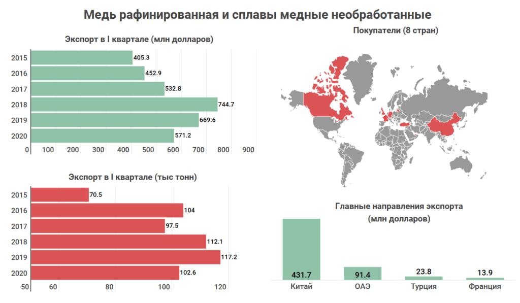 Что и кому Казахстан продает на экспорт? Топ-10 товаров, которыми зарабатывает страна 9