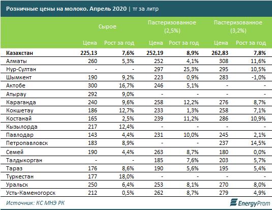 В Казахстане на 8% подорожало молоко 1