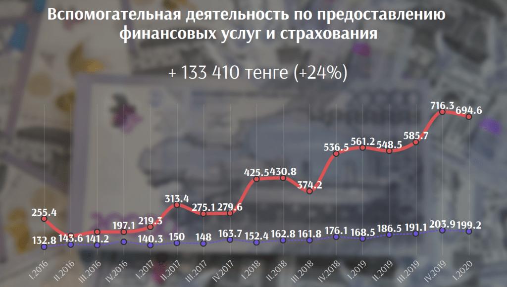 В каких сферах выгоднее всего работать в Казахстане сегодня 7