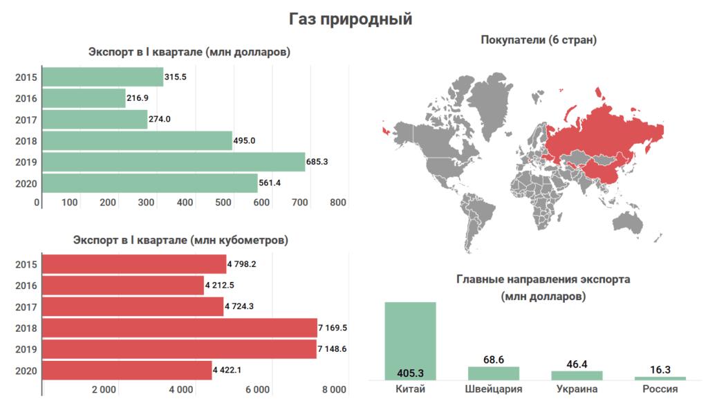 Что и кому Казахстан продает на экспорт? Топ-10 товаров, которыми зарабатывает страна 8