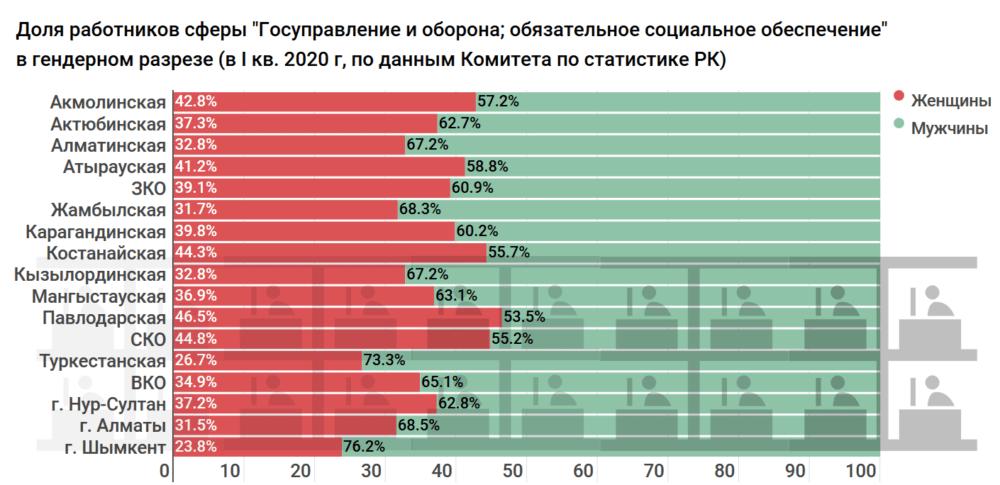 Сколько получают и тратят бюджетных средств на госслужащих по всему Казахстану. Исследование 4