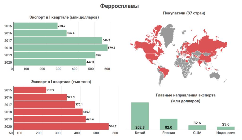 Что и кому Казахстан продает на экспорт? Топ-10 товаров, которыми зарабатывает страна 7