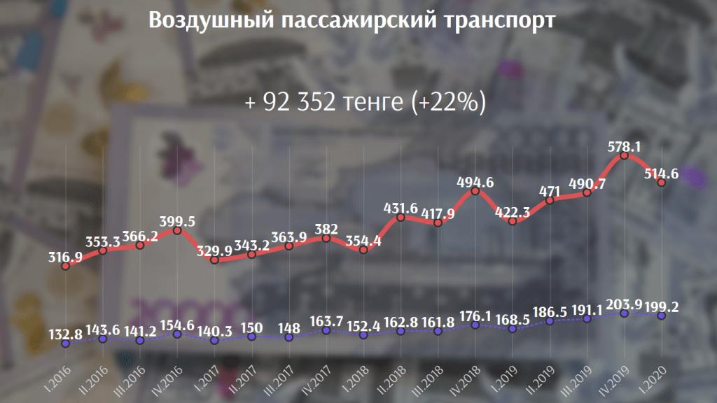 В каких сферах выгоднее всего работать в Казахстане сегодня 6