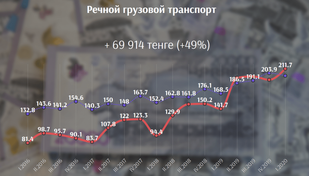 В каких сферах выгоднее всего работать в Казахстане сегодня 5
