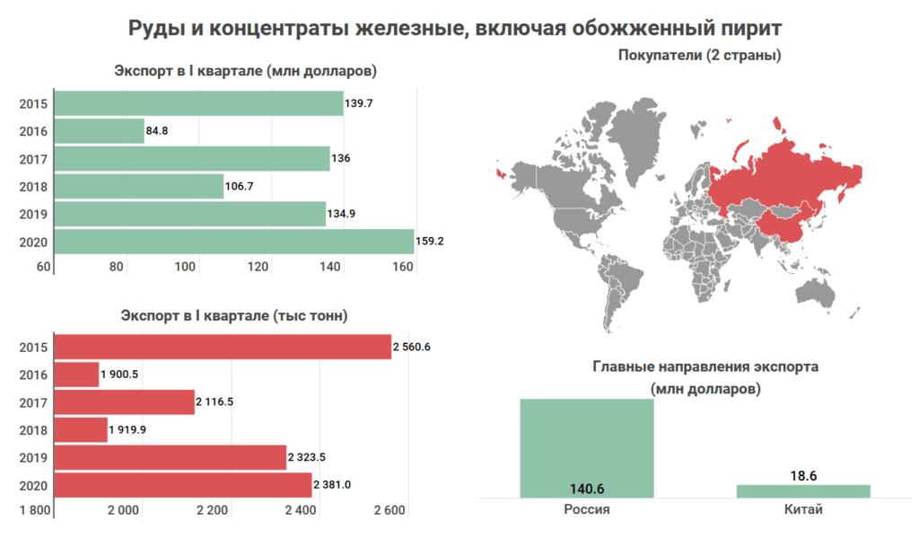 Что и кому Казахстан продает на экспорт? Топ-10 товаров, которыми зарабатывает страна 3