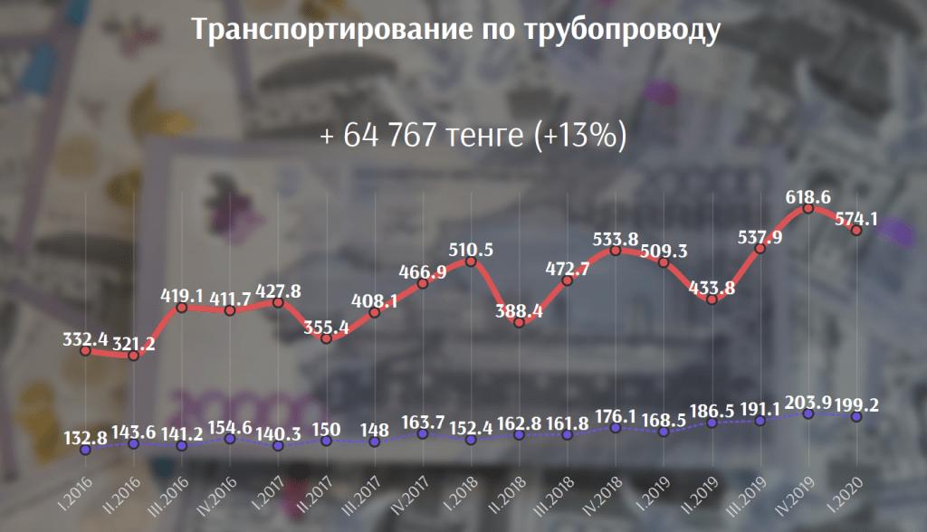В каких сферах выгоднее всего работать в Казахстане сегодня 3