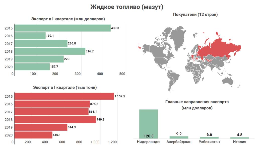 Что и кому Казахстан продает на экспорт? Топ-10 товаров, которыми зарабатывает страна 2