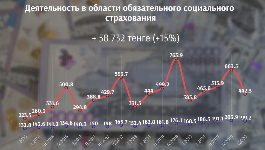 В каких сферах выгоднее всего работать в Казахстане сегодня 2