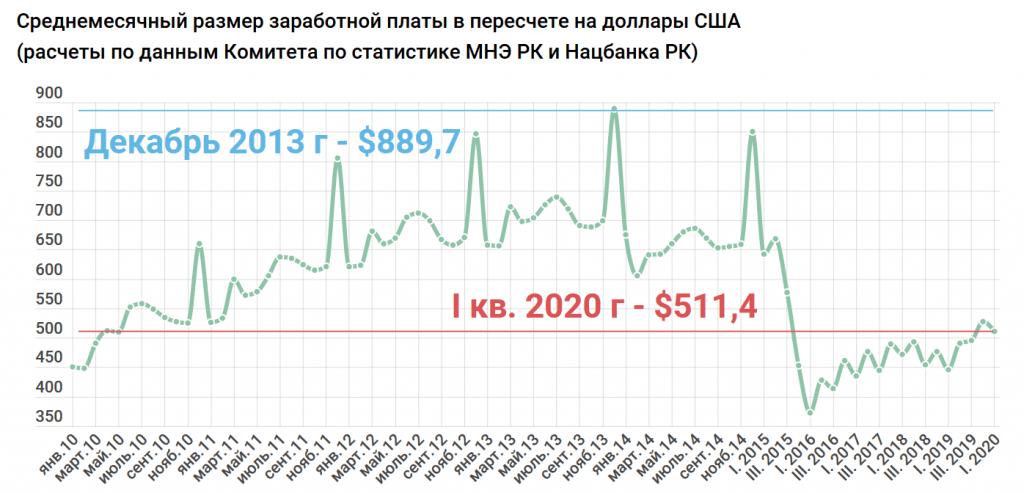 В истории Казахстана зарплаты не росли так быстро, как сейчас. Исследование 8