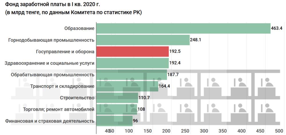 Сколько получают и тратят бюджетных средств на госслужащих по всему Казахстану. Исследование 8