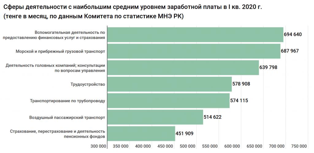 В истории Казахстана зарплаты не росли так быстро, как сейчас. Исследование 4