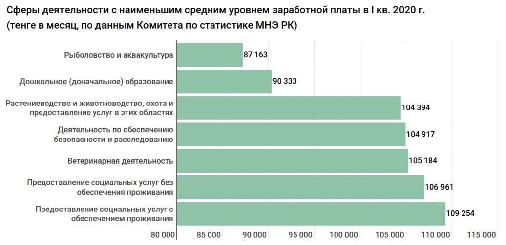 В истории Казахстана зарплаты не росли так быстро, как сейчас. Исследование 5