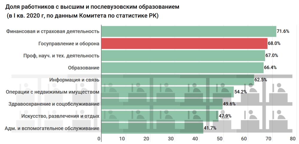 Сколько получают и тратят бюджетных средств на госслужащих по всему Казахстану. Исследование 5