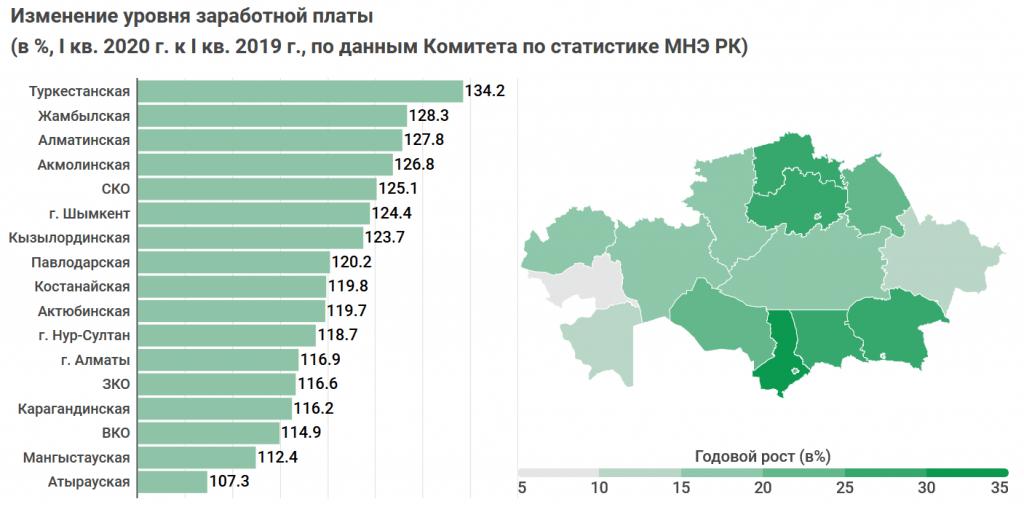 В истории Казахстана зарплаты не росли так быстро, как сейчас. Исследование 6