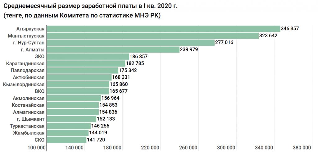 В истории Казахстана зарплаты не росли так быстро, как сейчас. Исследование 7