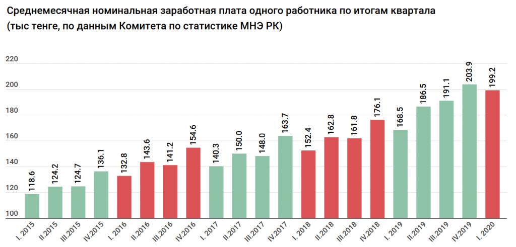 В истории Казахстана зарплаты не росли так быстро, как сейчас. Исследование 1