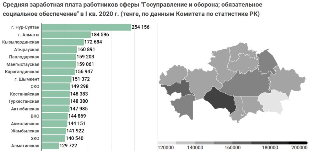 Сколько получают и тратят бюджетных средств на госслужащих по всему Казахстану. Исследование 6