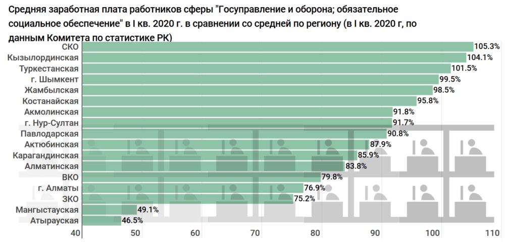 Сколько получают и тратят бюджетных средств на госслужащих по всему Казахстану. Исследование 7