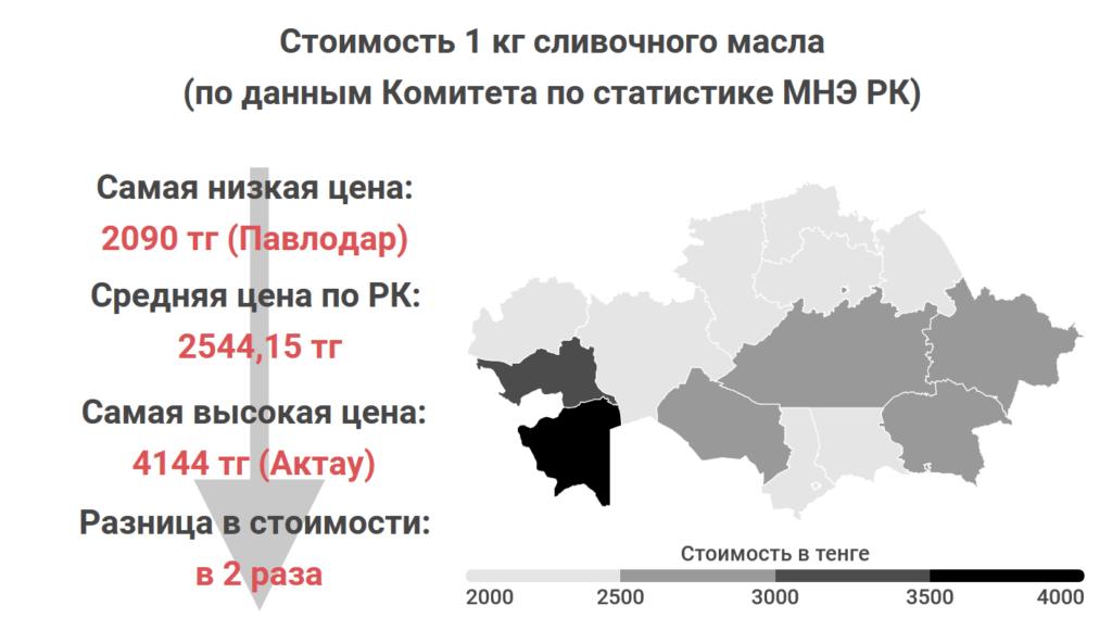 Где в Казахстане самые дешевые мясо, овощи и молоко. Статистика Liter.kz, часть 2 2