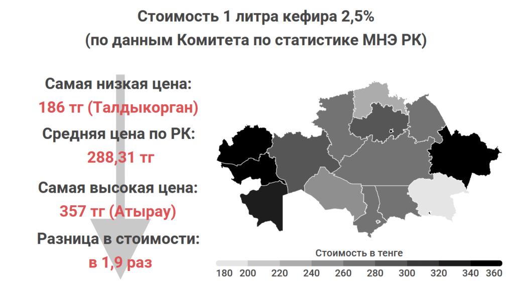 Где в Казахстане самые дешевые мясо, овощи и молоко. Статистика Liter.kz, часть 2 3