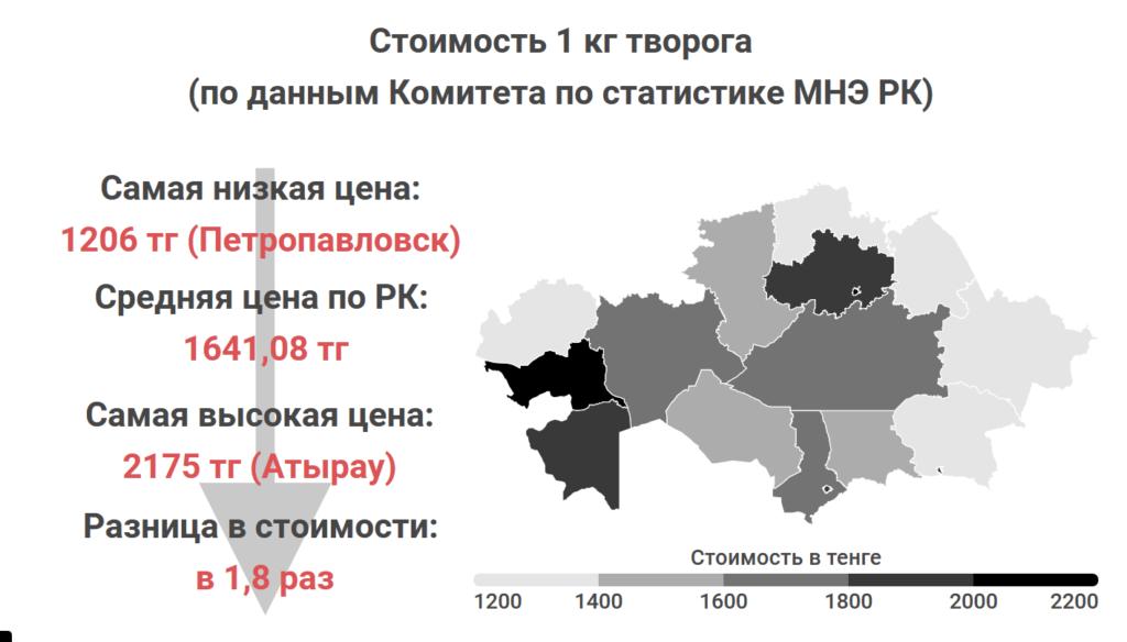 Где в Казахстане самые дешевые мясо, овощи и молоко. Статистика Liter.kz, часть 2 4
