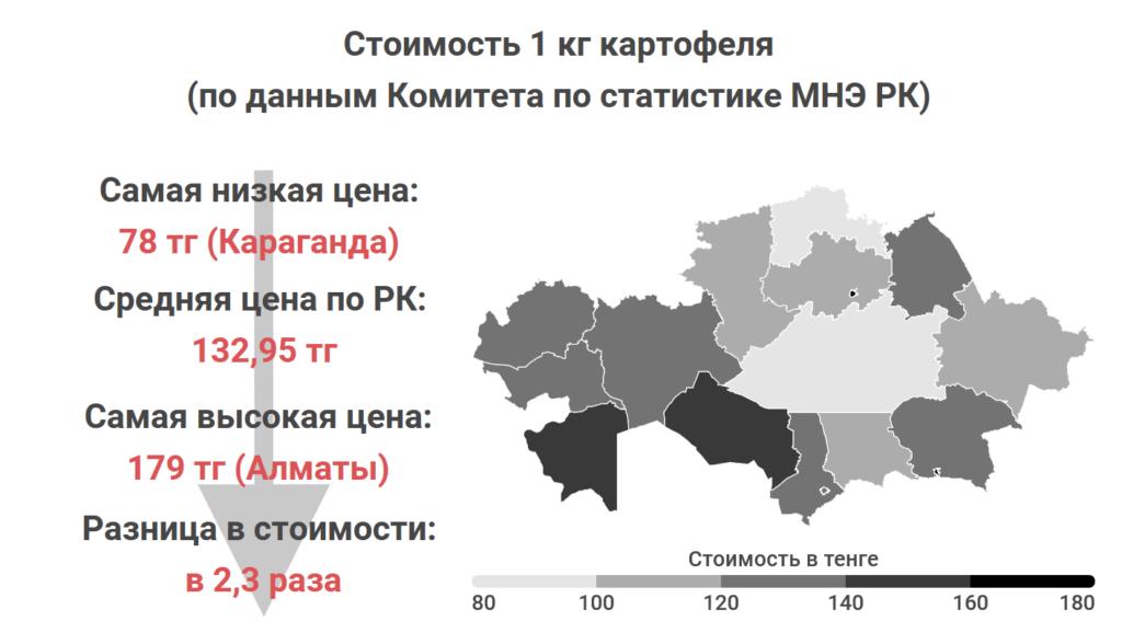 Где в Казахстане самые дешевые мясо, овощи и молоко. Статистика Liter.kz, часть 2 5