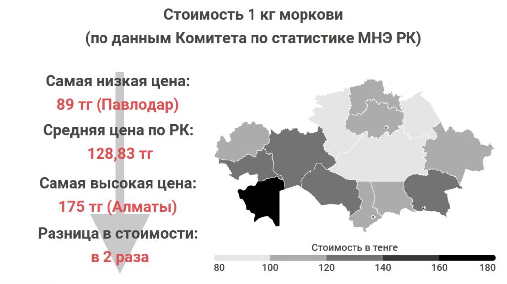 Где в Казахстане самые дешевые мясо, овощи и молоко. Статистика Liter.kz, часть 2 6
