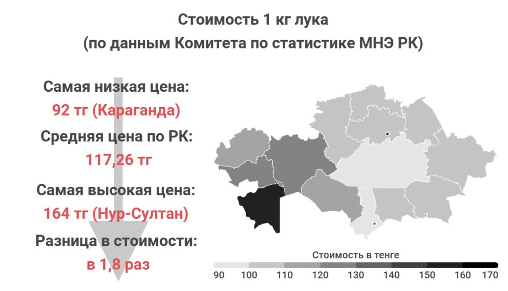 Где в Казахстане самые дешевые мясо, овощи и молоко. Статистика Liter.kz, часть 2 7
